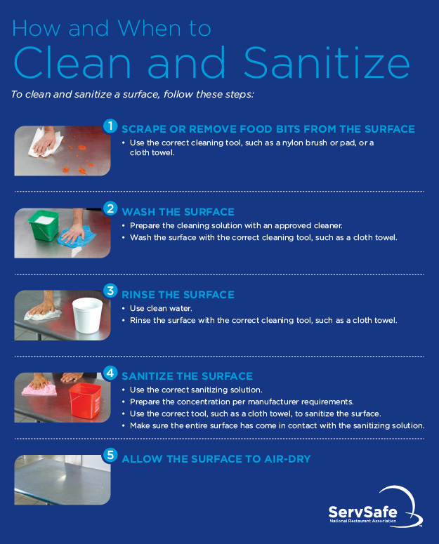ServSafe How To Clean and Sanitize